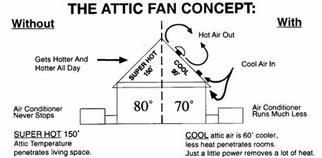 Solar Powered Attic Fan Dependable Comfort